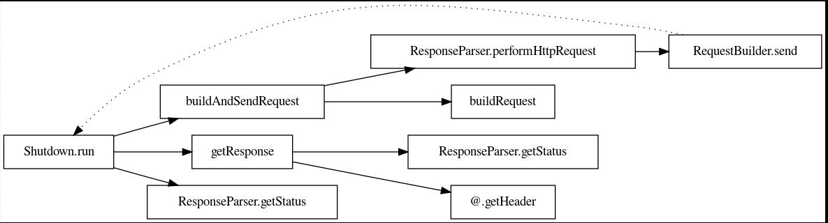 A call graph of Shutdown.run, showing how we eventually reach RequestBuilder.