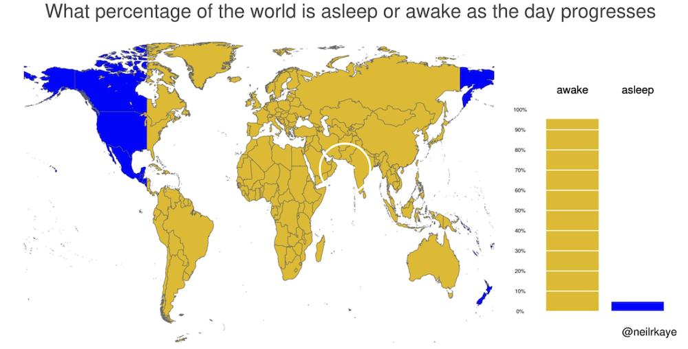 what percentage awake REDDIT.png