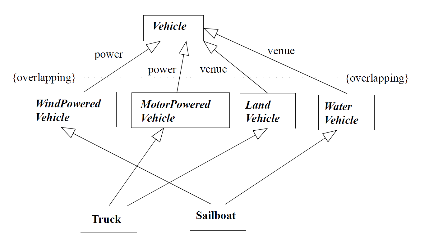 A class diagram showing the Sailboat specializations