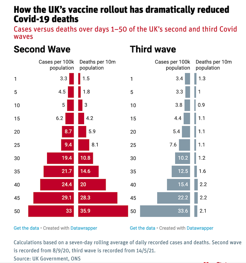how the uk covid 19 vaccine NEW STATESMAN.png